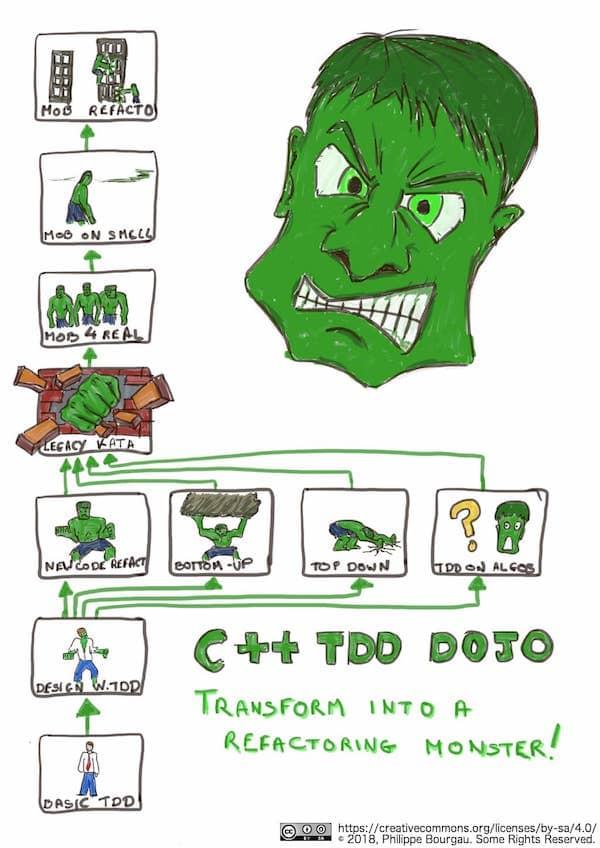 A Hulk-inspired drawing of a plan of kata exercises to grow your skills around refactoring legacy code. When wondering how to coach a team, proposing a coaching plan that fixes the team's real pains is a great way to get started on constructive ground.