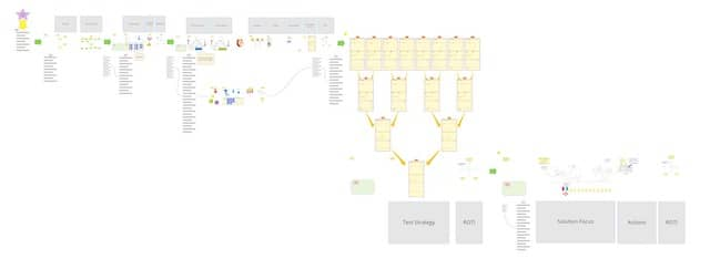 A bird-eye view of the Test Strategy Workshop template we have built in Miro and that can be reused by different teams. The goal is to gradually improve workshops to be self-explanatory. The pandemic forced us into running more ambitious workshops remotely, forcing us to find ways to make this work!